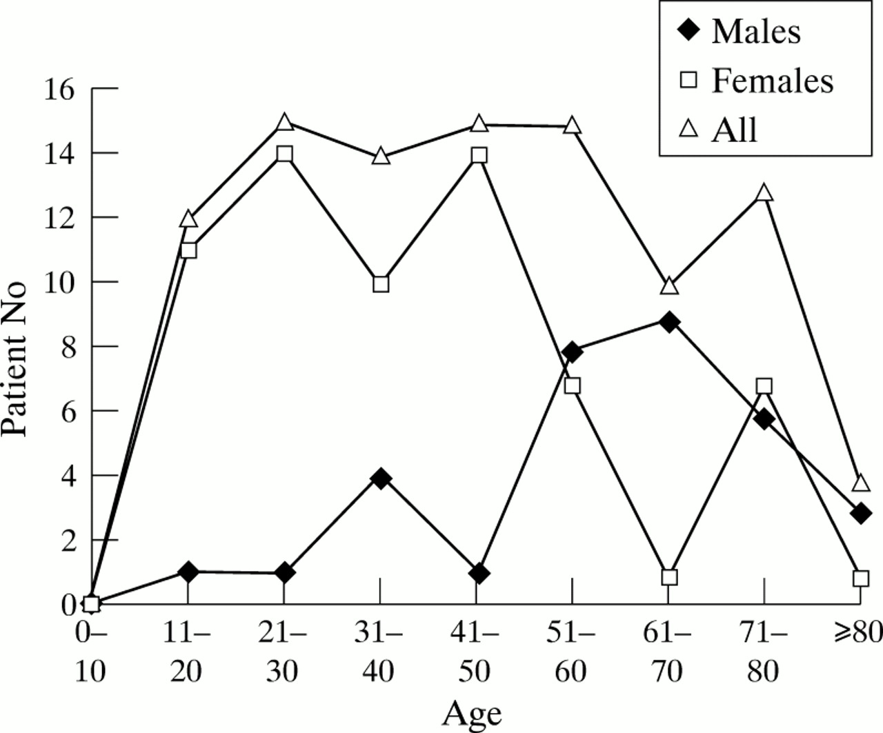 A bimodal pattern of age at onset was seen in females peaking at 21?50 and ...