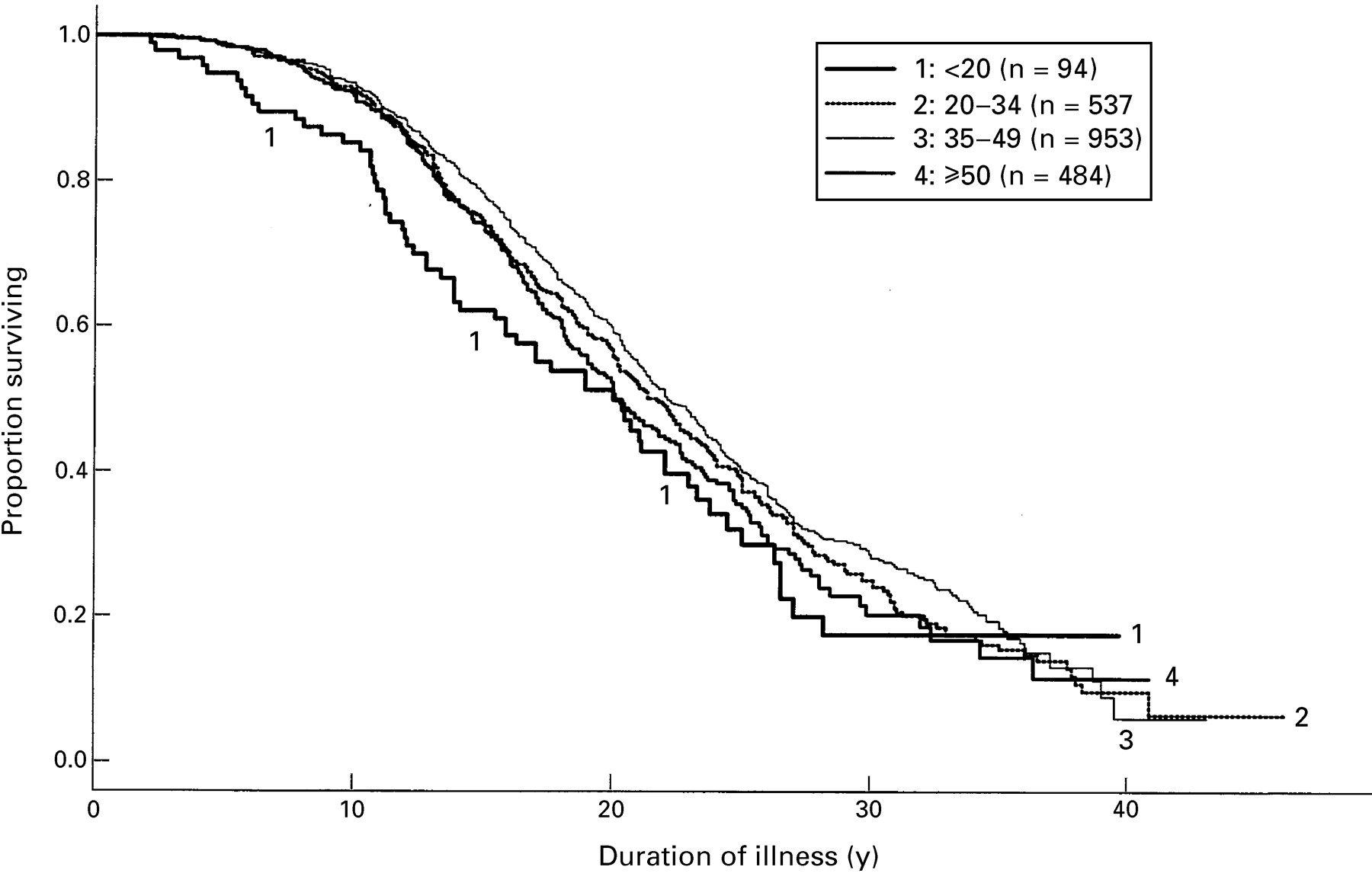 Differences In Duration Of Huntington S Disease Based On Age At Onset Journal Of Neurology Neurosurgery Psychiatry