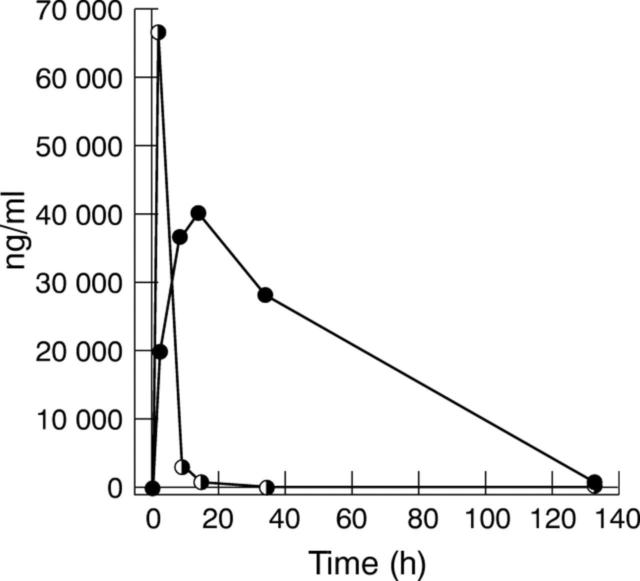 and positive urine drug screens clea methyldopa false positive