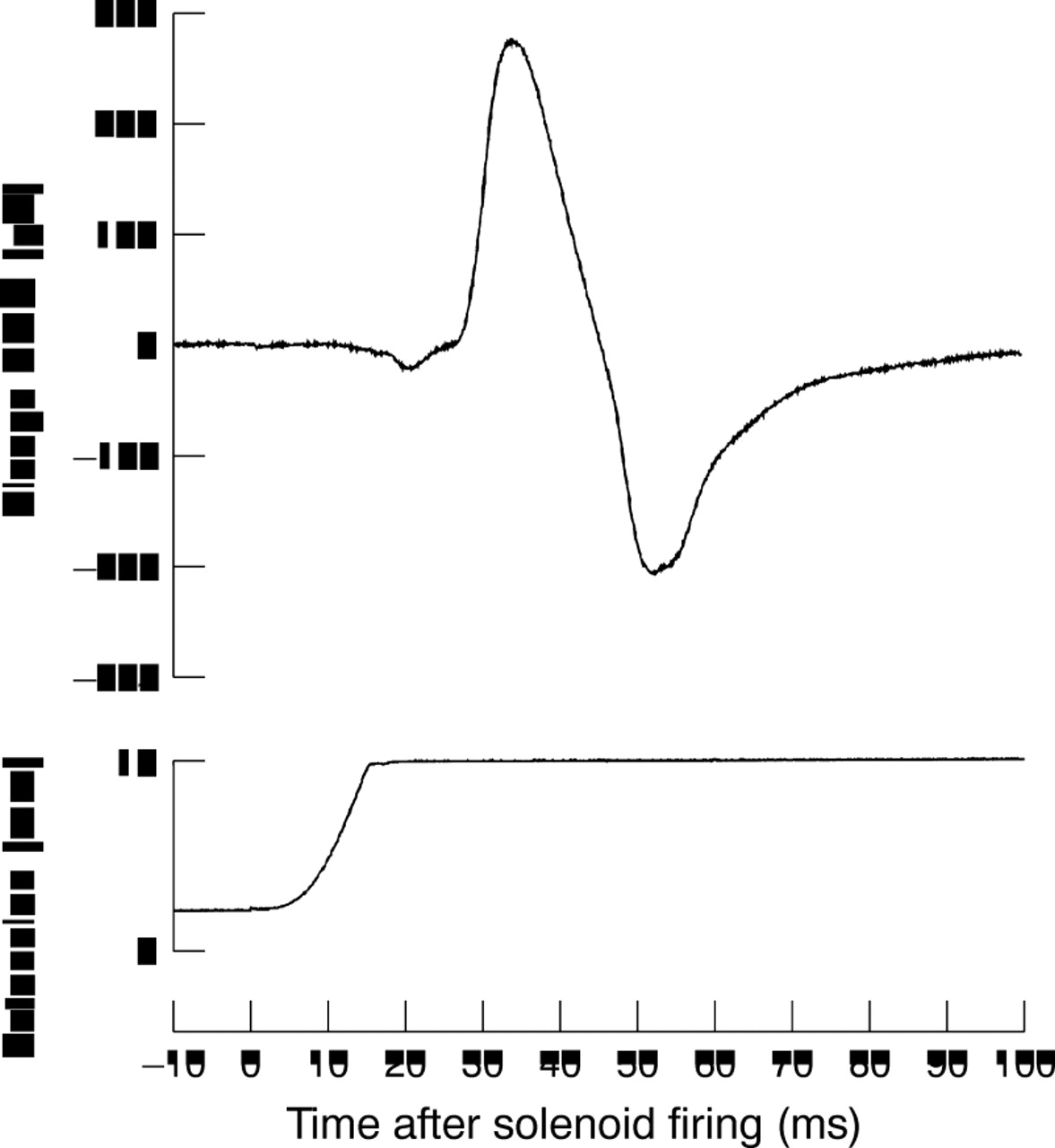Monitoring of head injury by myotatic reflex evaluation