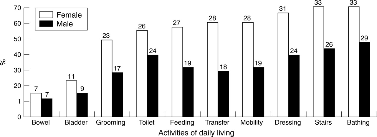 Age specific prevalence of impairment and disability