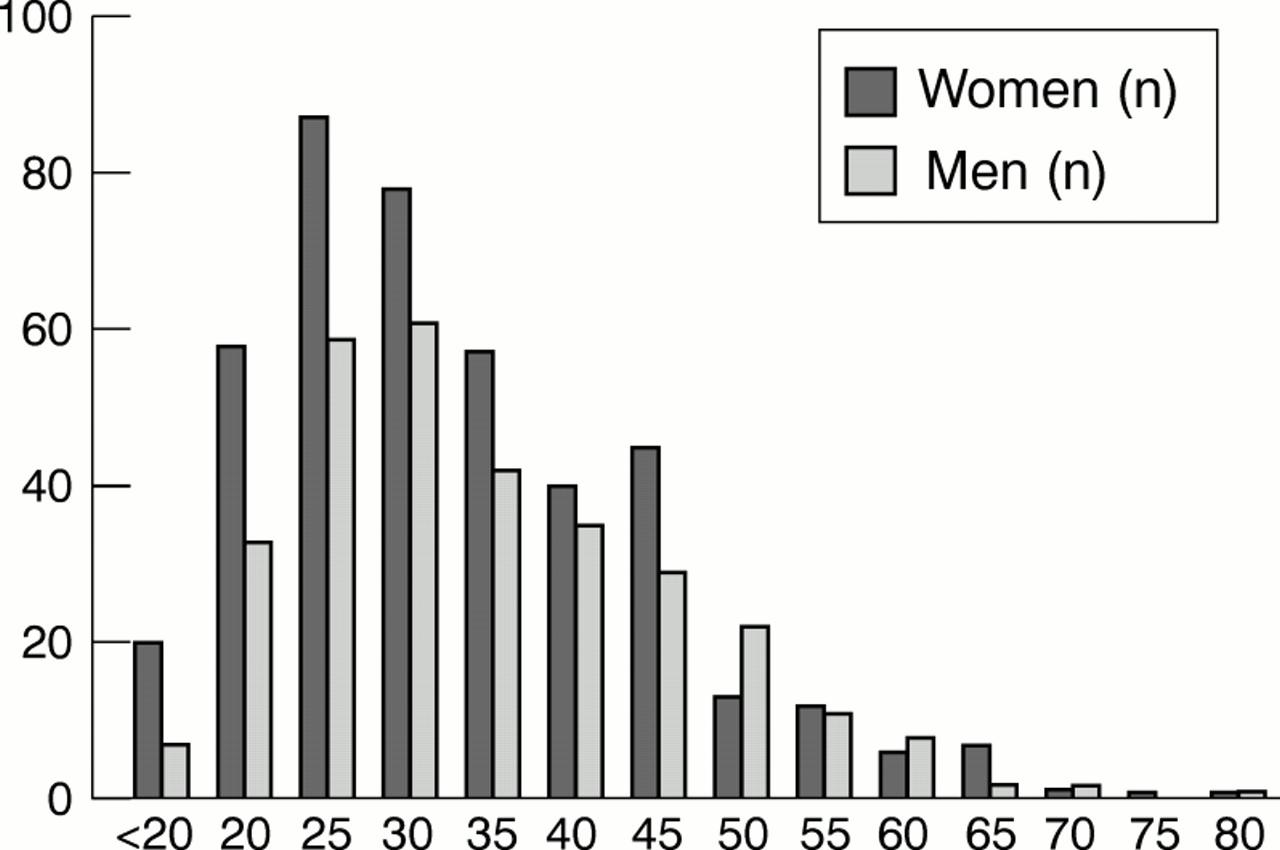 Paradox Of A Better Test For Huntington S Disease Journal Of Neurology Neurosurgery Psychiatry