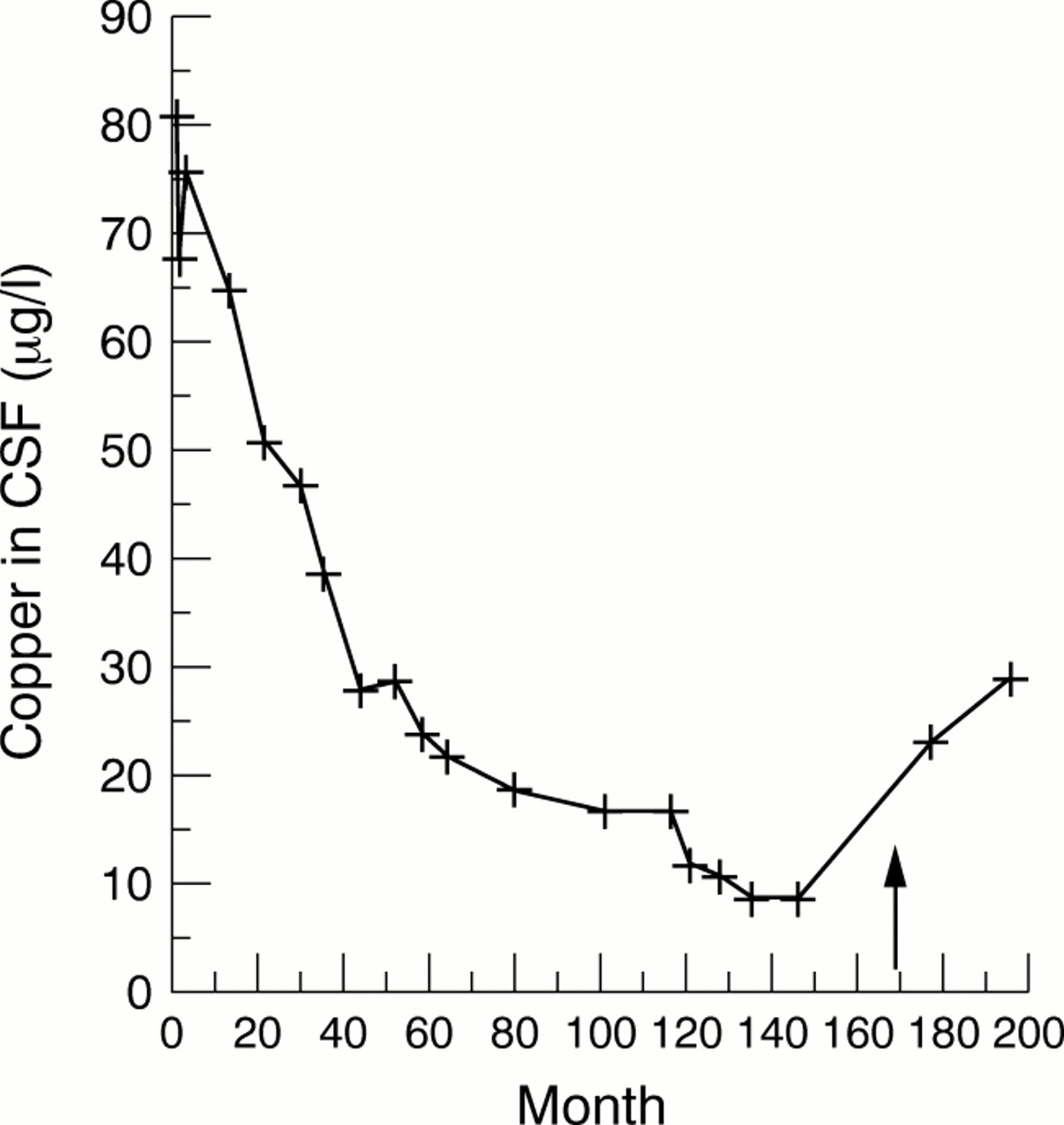 Early detection of non-compliance in Wilson's disease by