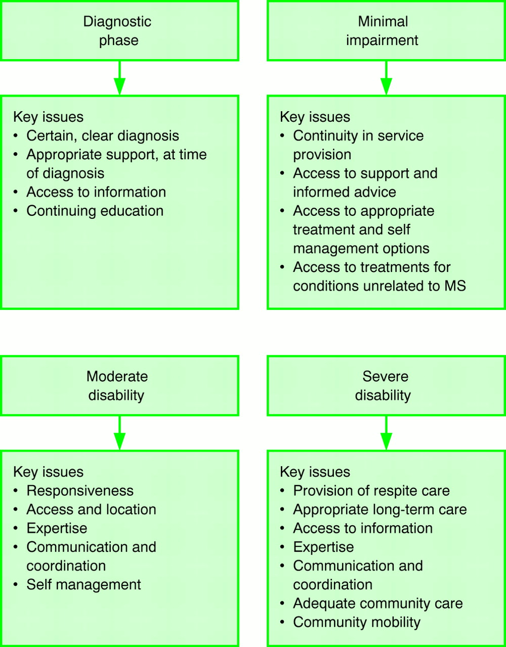 SYMPTOMATIC MANAGEMENT AND REHABILITATION IN MULTIPLE