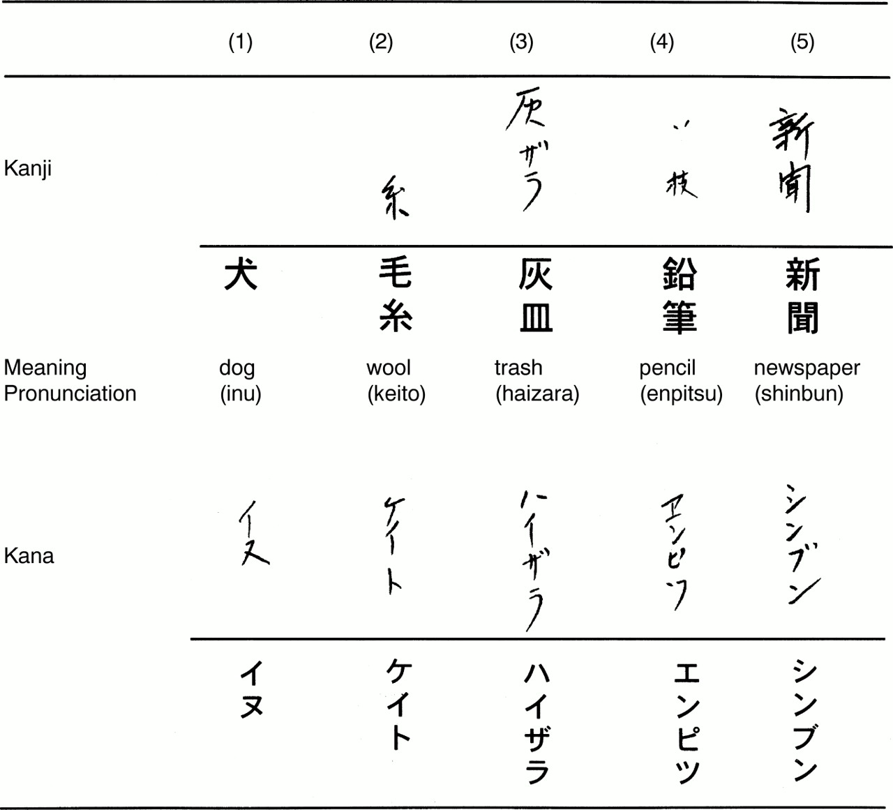 Agraphia in kanji after a contusional haemorrhage in the left download figure buycottarizona