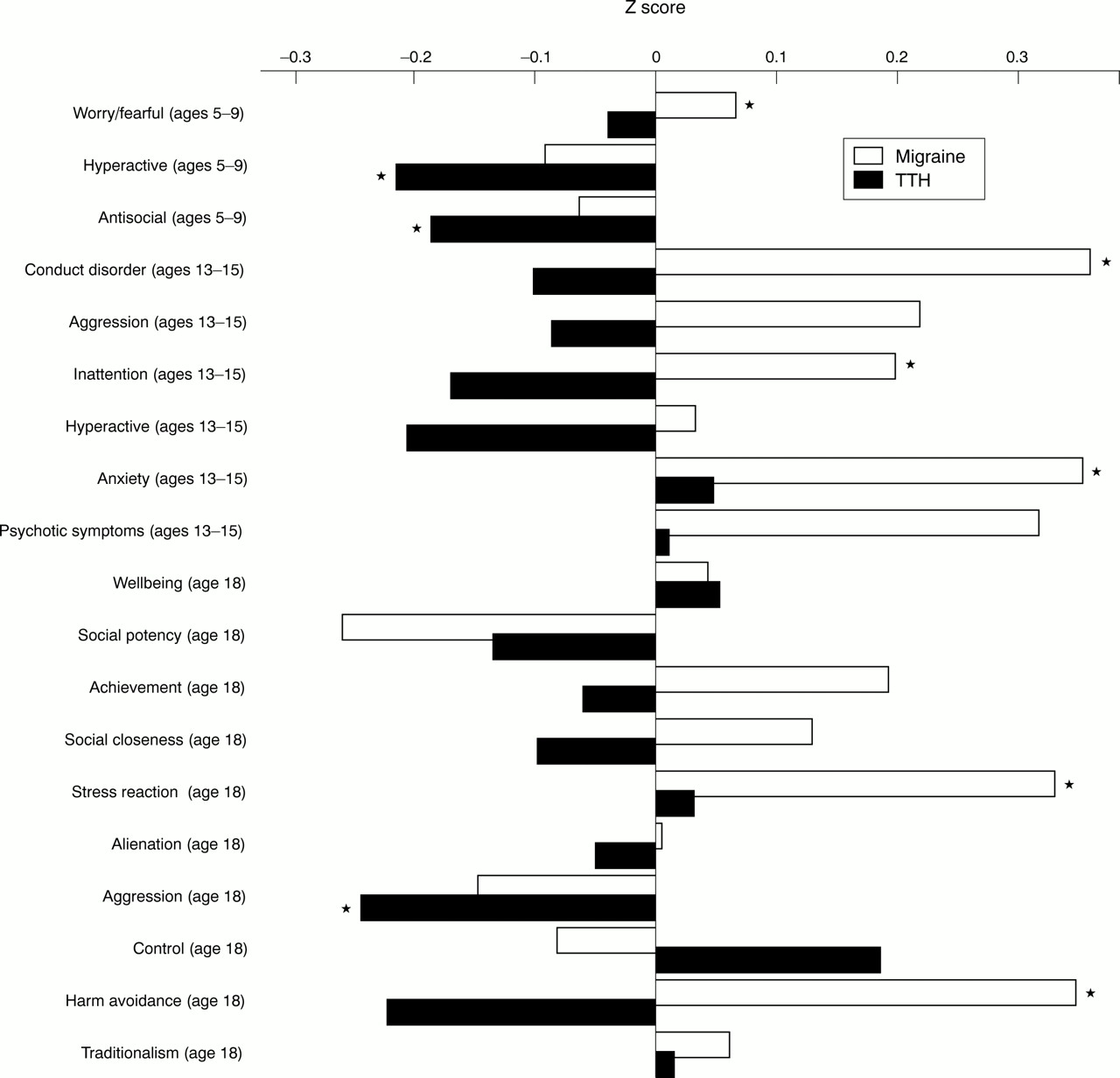 Physical and psychological correlates of primary headache in