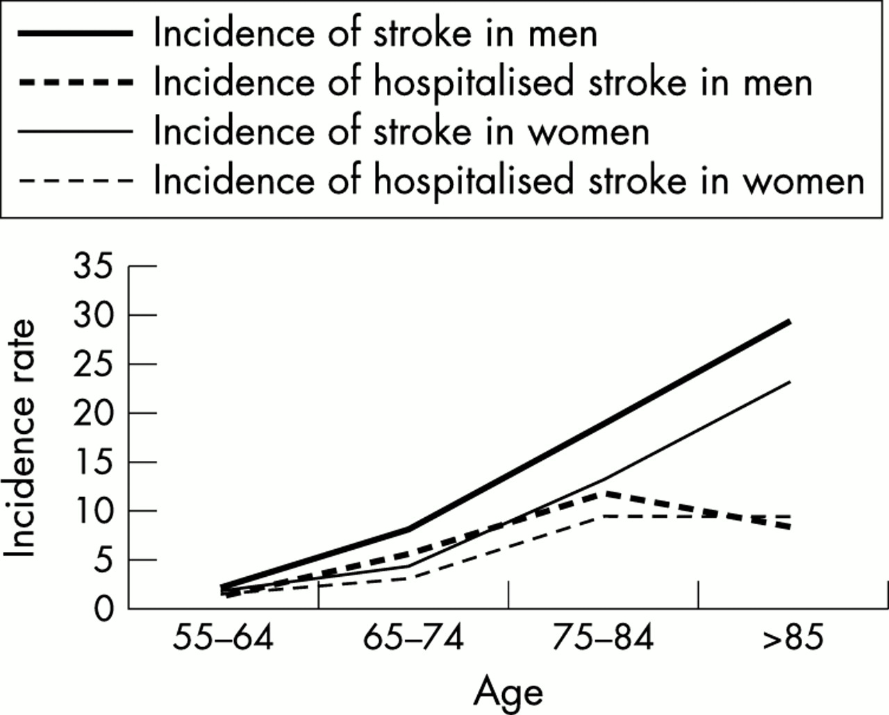how to find incidence rate