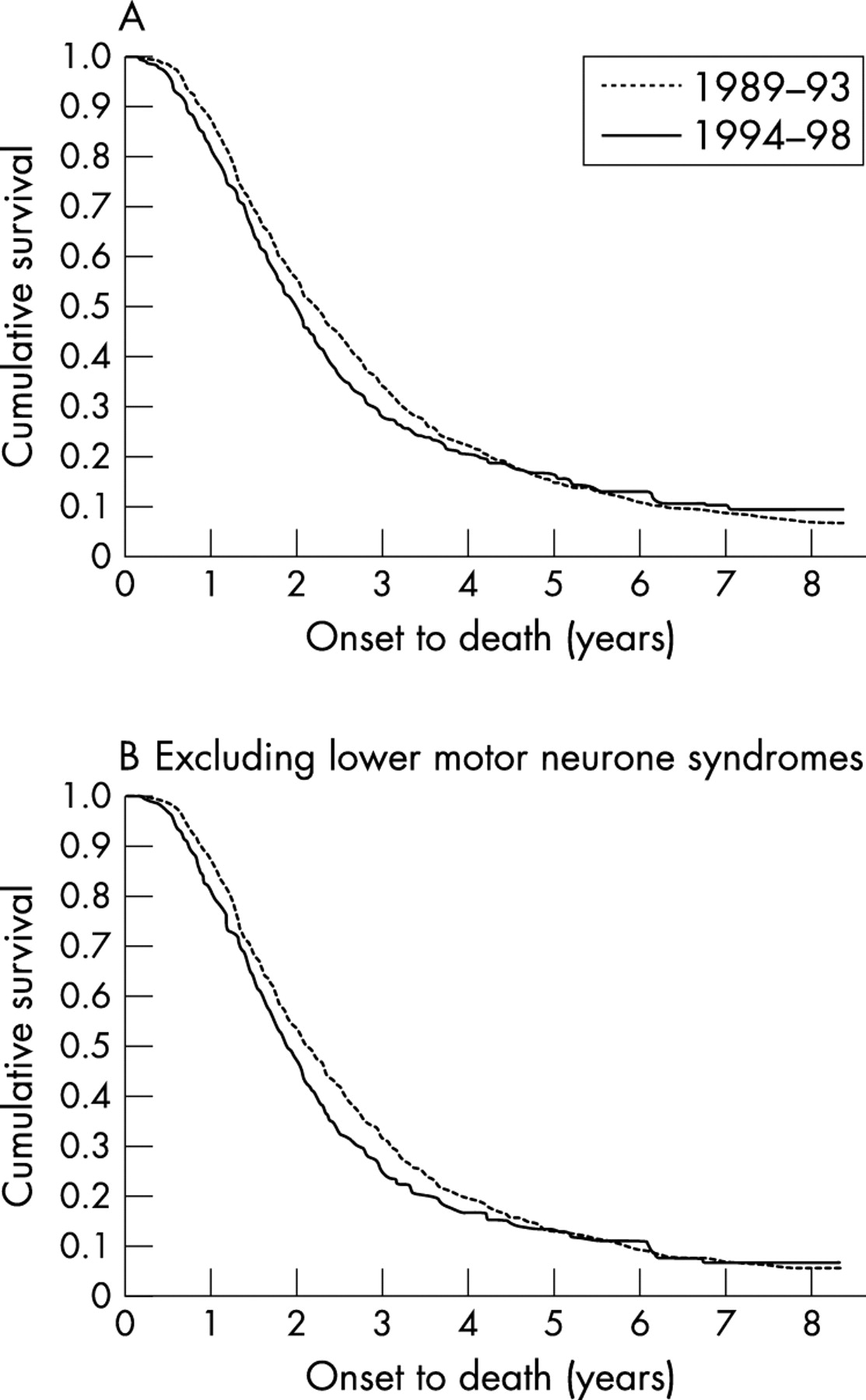 Unexpected decline in survival from amyotrophic lateral for Bulbar motor neuron disease