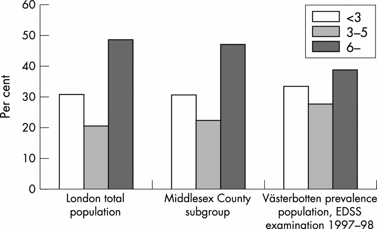 the characteristics of multiple sclerosis and its prevalence Objectives: to describe the demographic and clinical characteristics of pediatric multiple sclerosis (ms) in the united states.