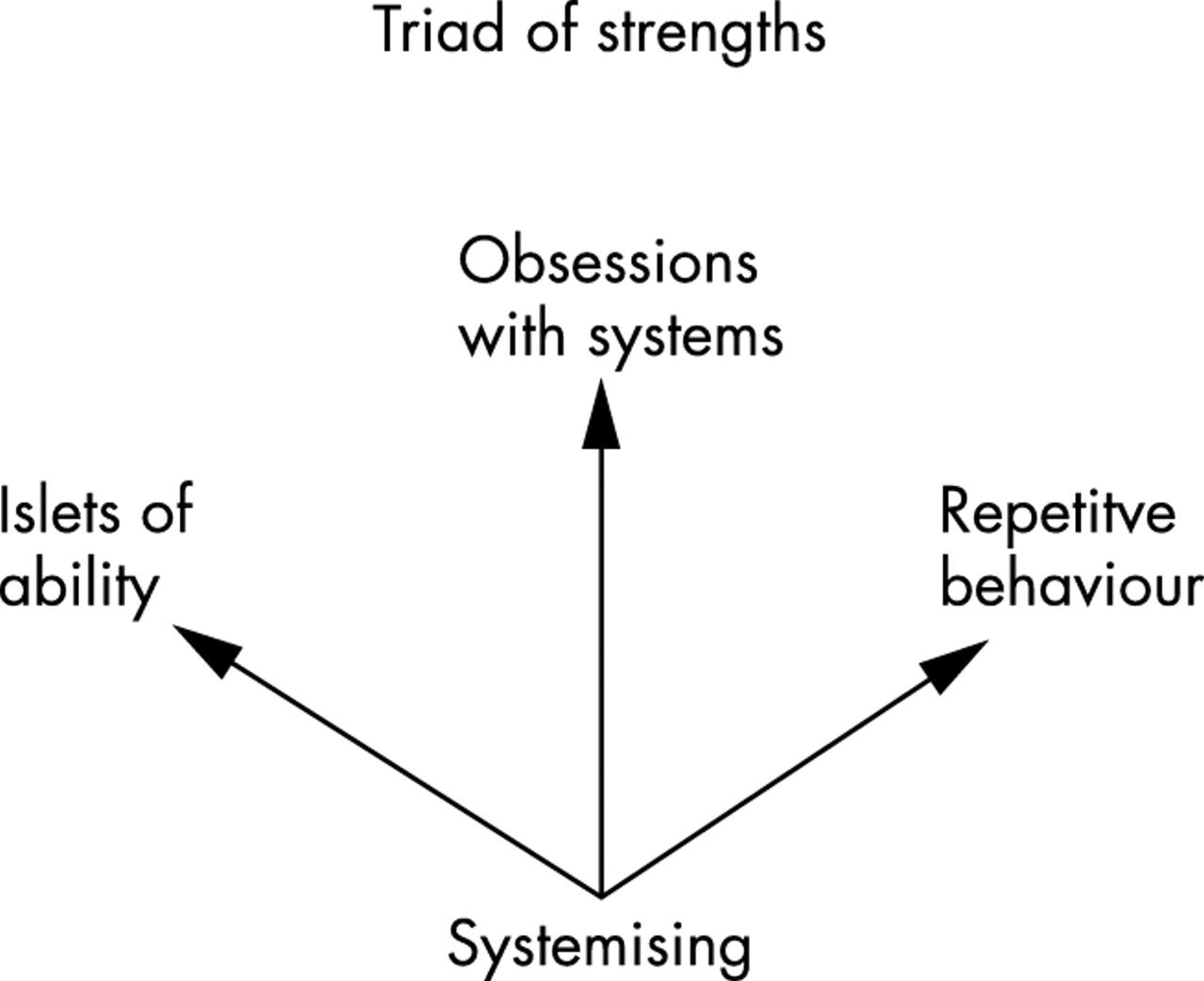 factors underlying abnormal behaviour