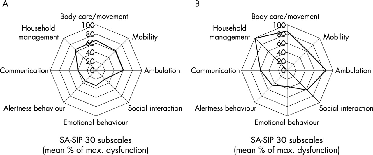 Survival and quality of life outcome after mechanical