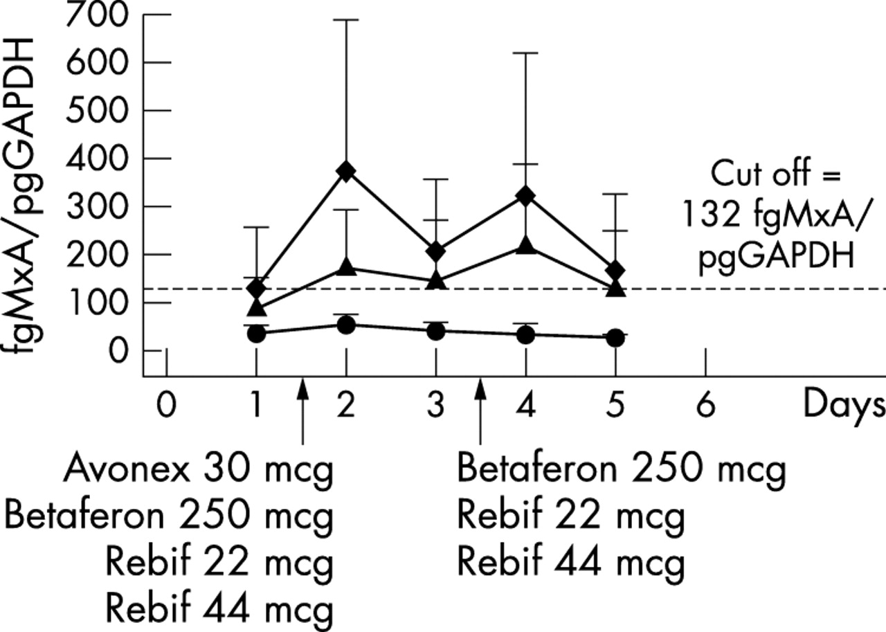 Biological Activity Of Interferon Betas In Patients With Multiple