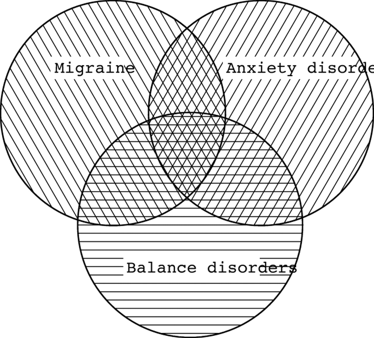 migraine u2013anxiety related dizziness  mard   a new disorder
