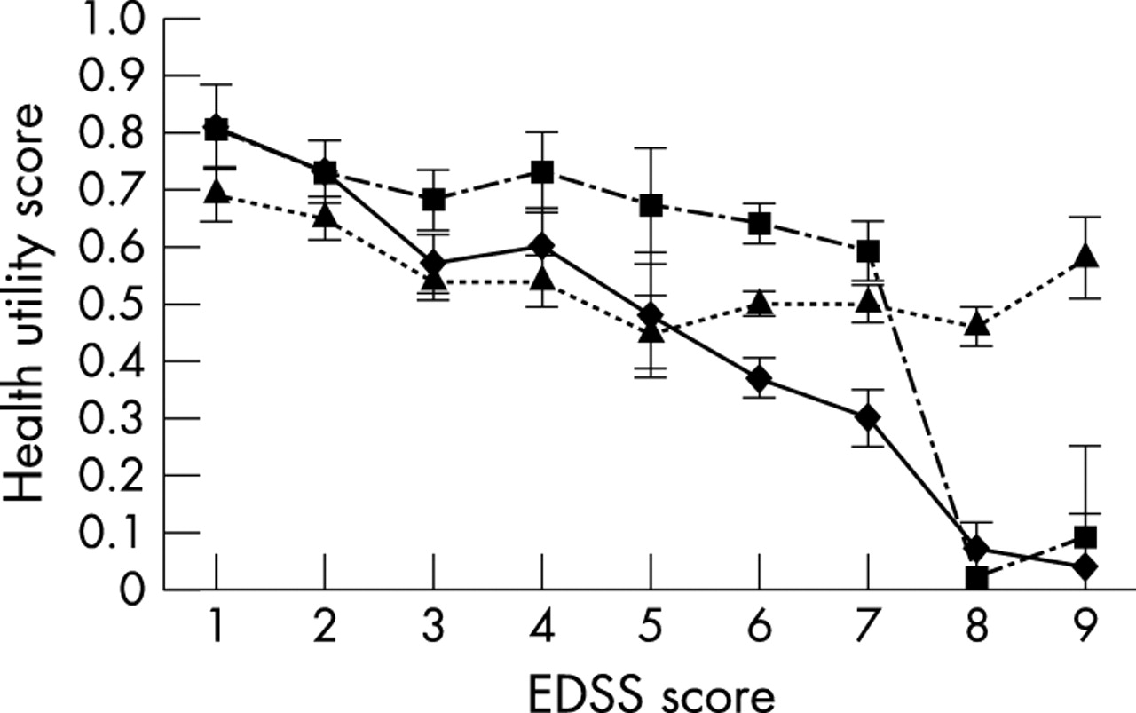 a comparison of health utility measures for the evaluation of multiple sclerosis treatments