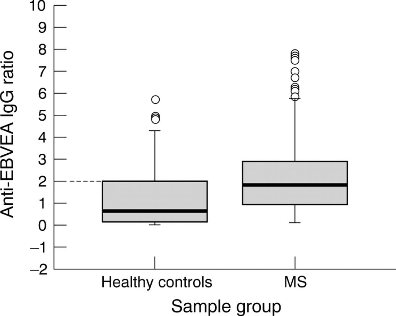 Epstein-Barr virus and disease activity in multiple