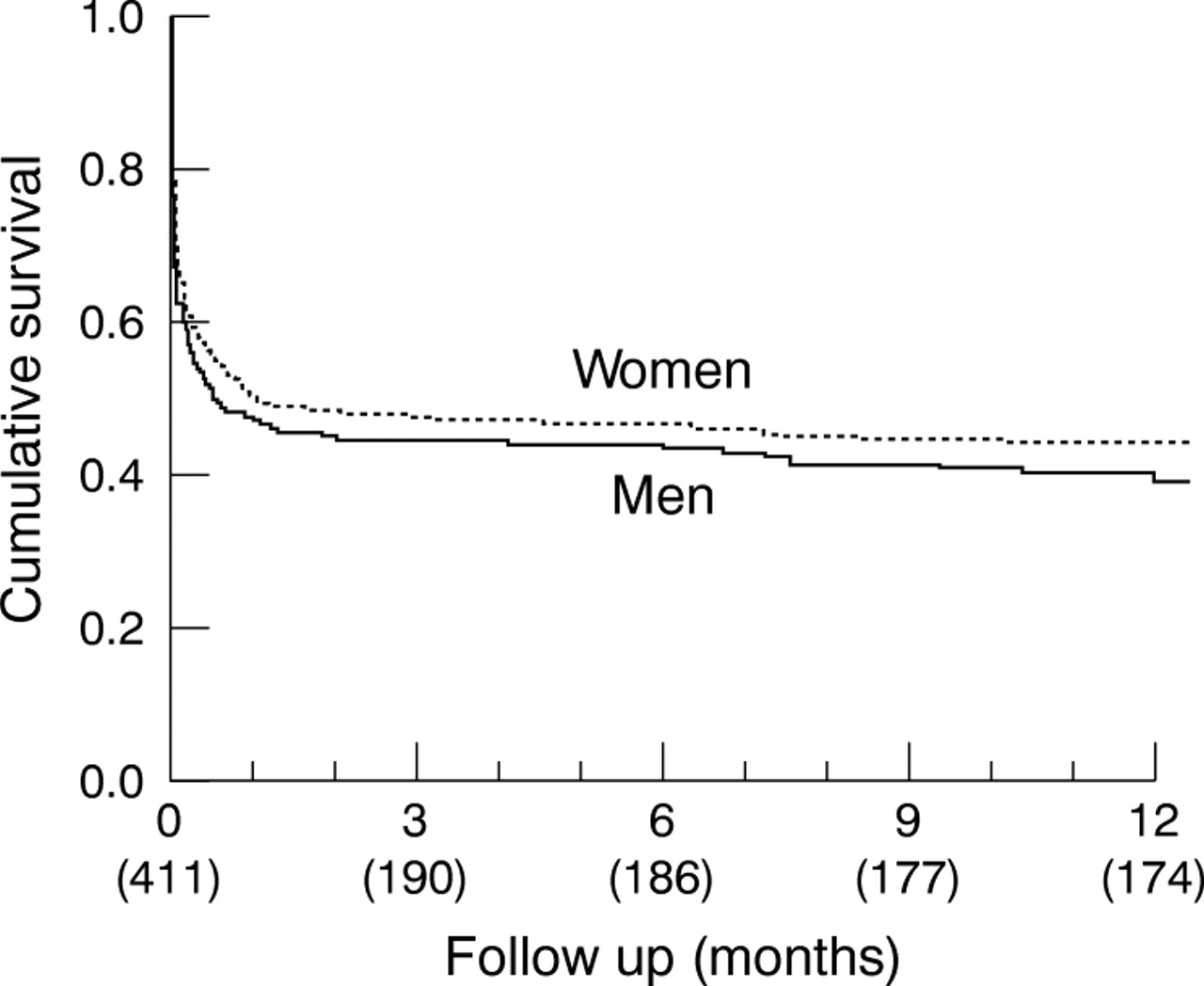 ... of 12 month survival, by sex. Numbers of patients in brackets.