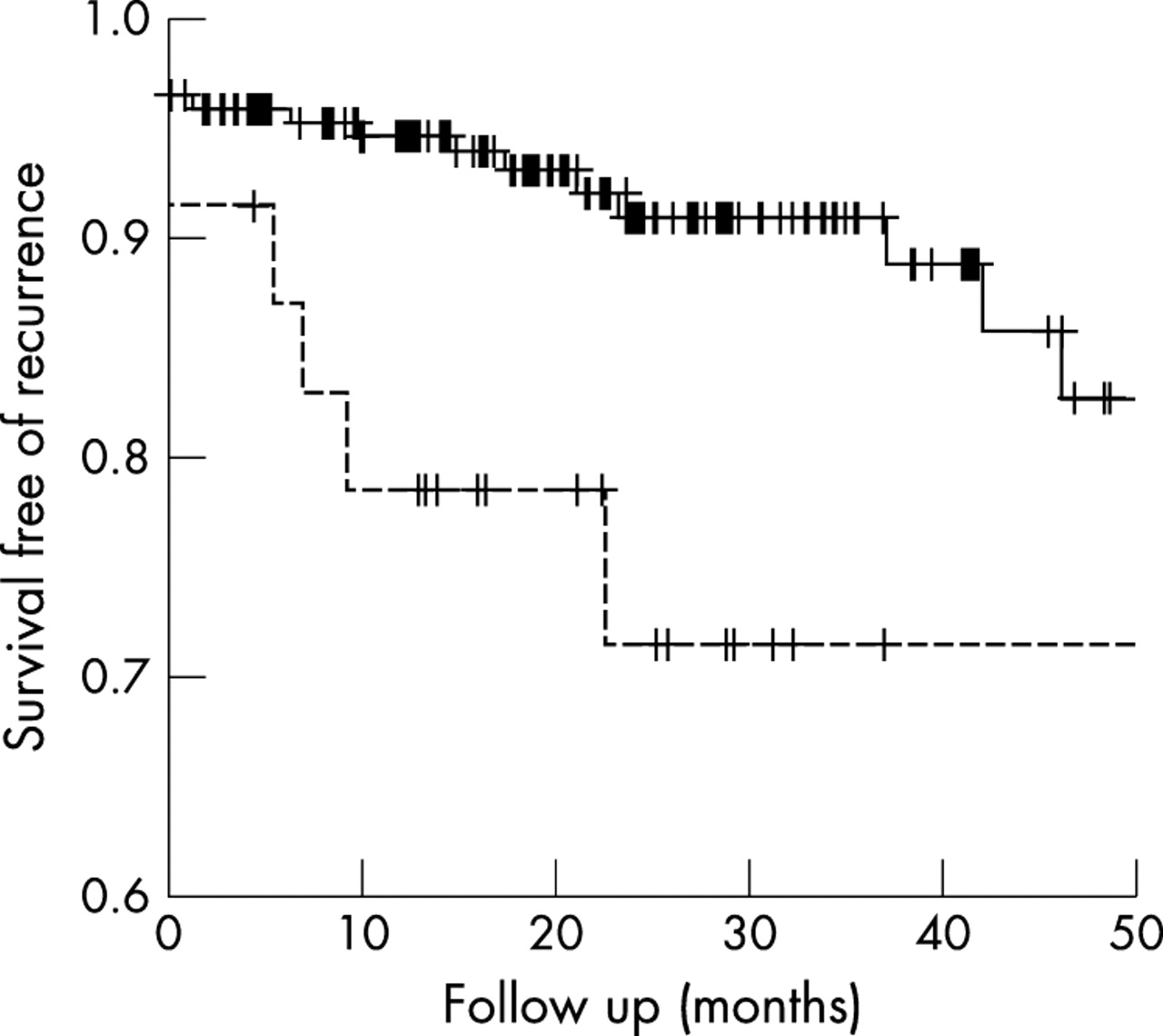 Ischaemic stroke in young adults: predictors of outcome and