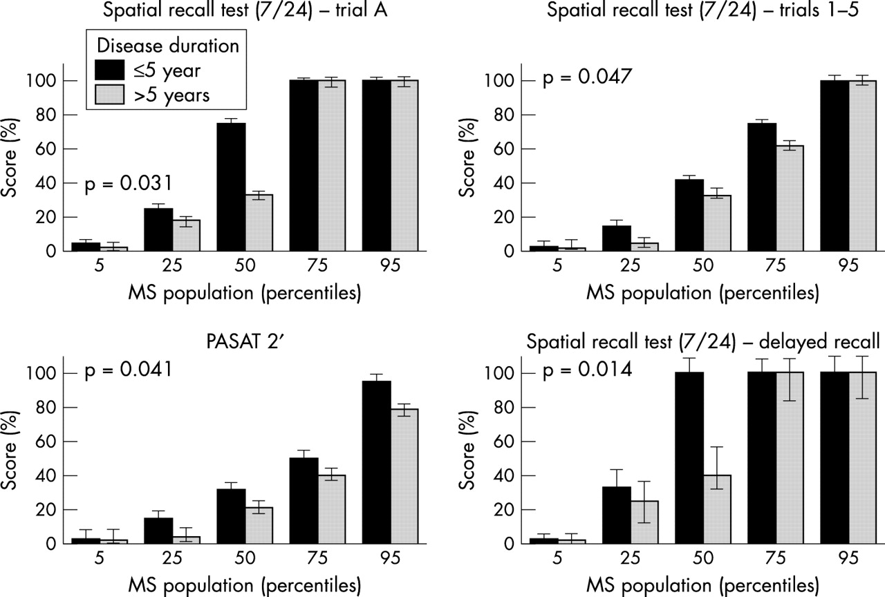 Cognitive patterns and progression in multiple sclerosis