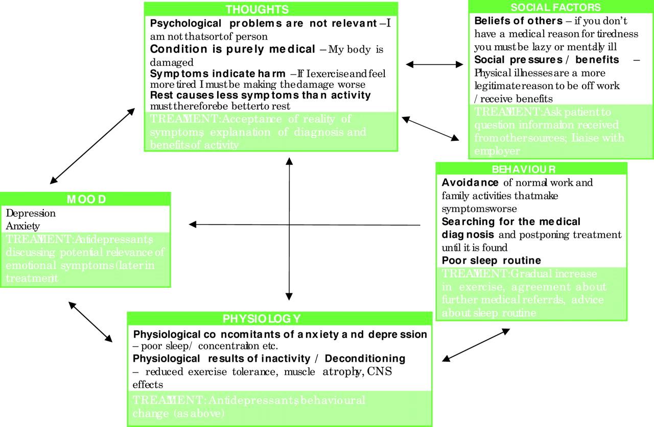emotional symptoms of depression