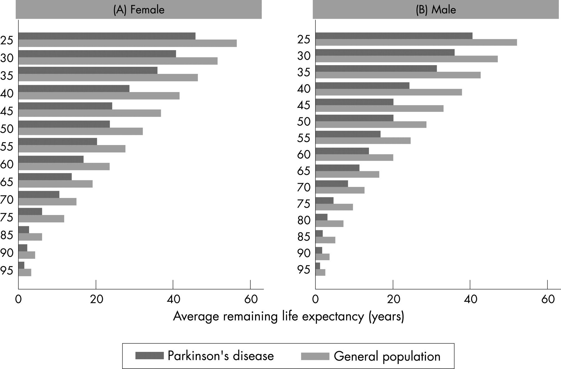 Estimated Life Expectancy Of Parkinson S Patients Compared With The Uk Population Journal Of Neurology Neurosurgery Psychiatry