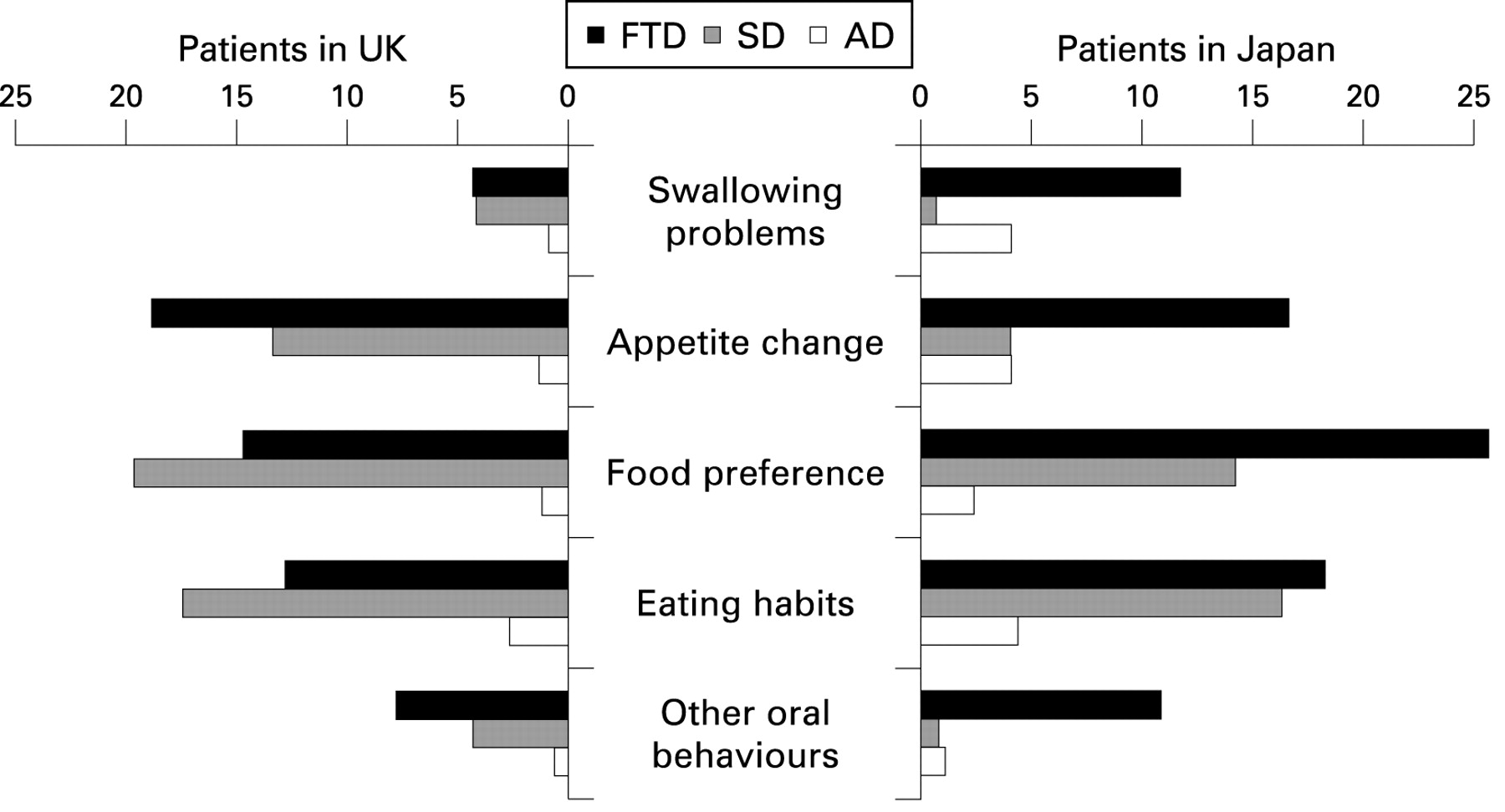 Characteristics of abnormal eating behaviours in frontotemporal ...