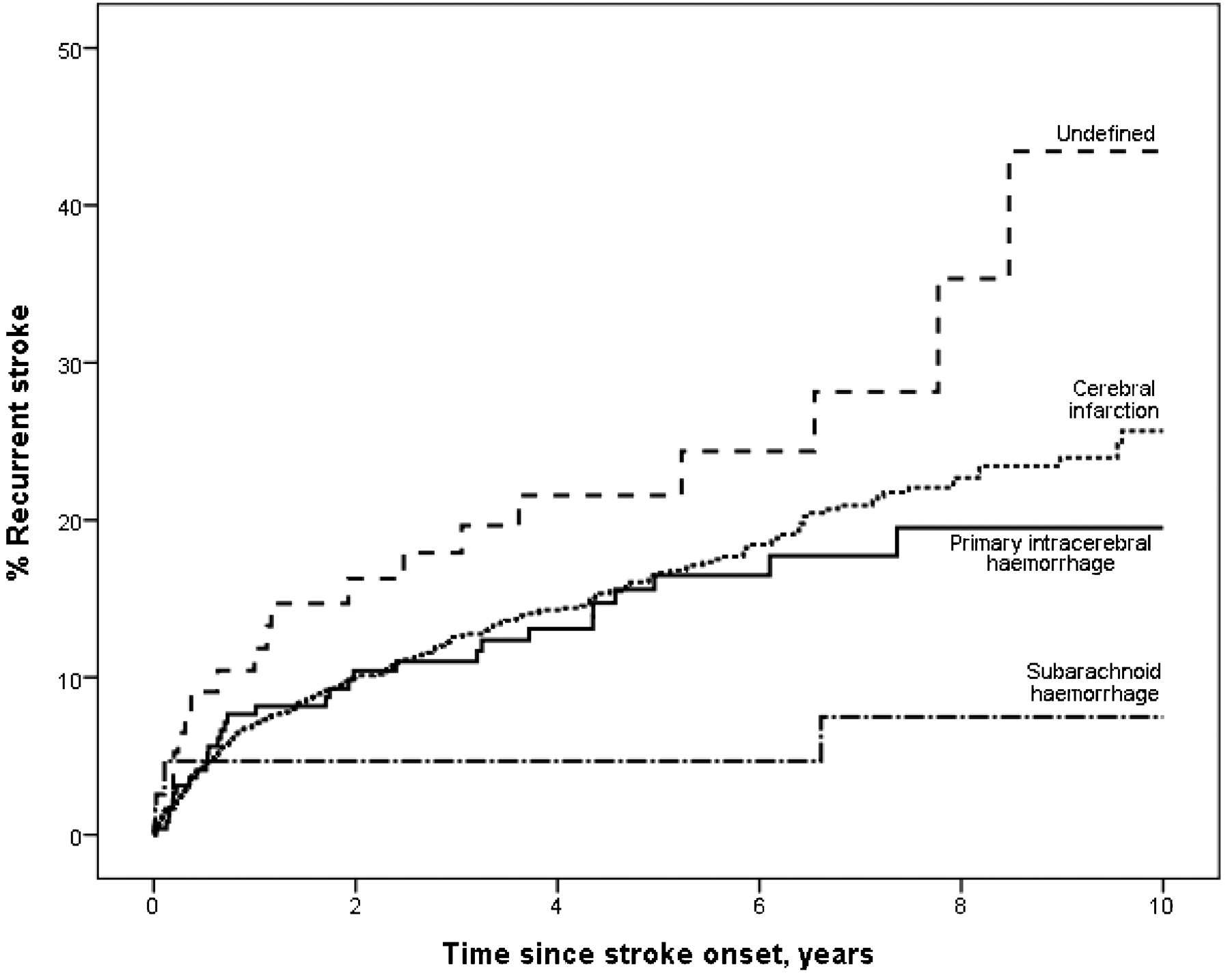 Frequency and predictors for the risk of stroke recurrence