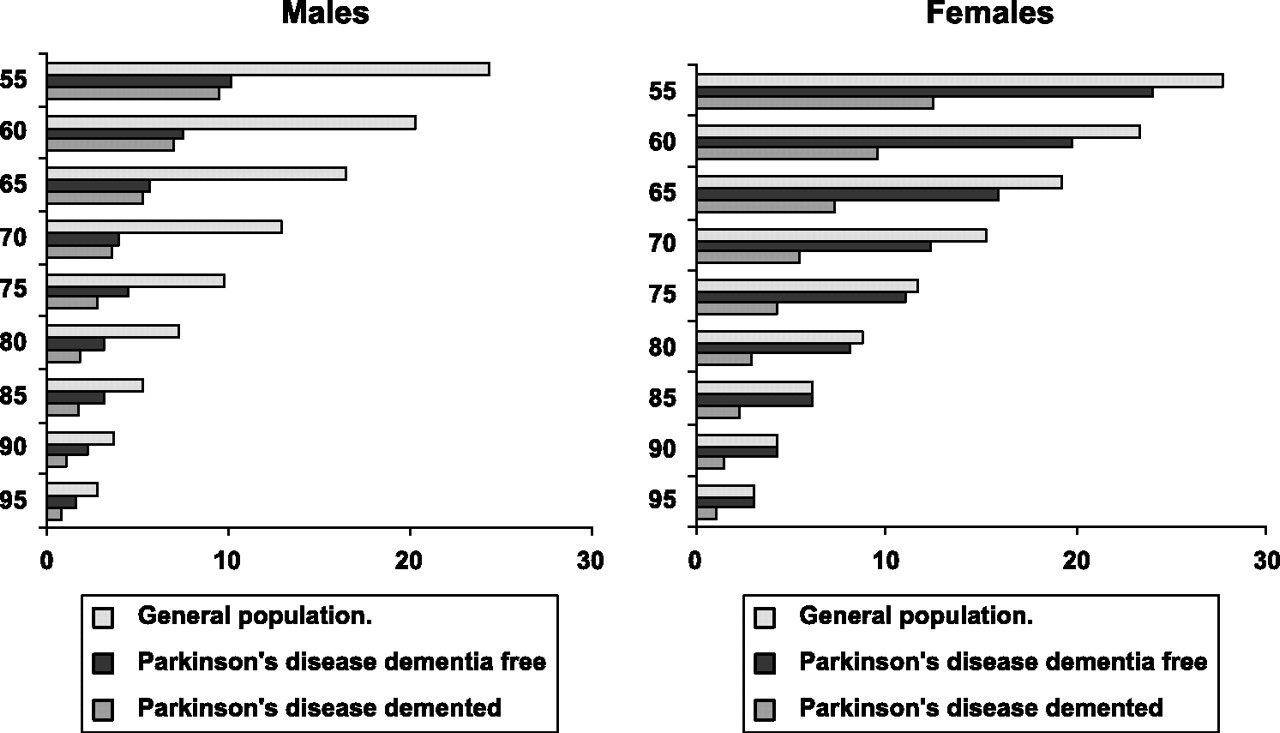 The Estimated Life Expectancy In A Community Cohort Of Parkinson S Disease Patients With And Without Dementia Compared With The Uk Population Journal Of Neurology Neurosurgery Psychiatry