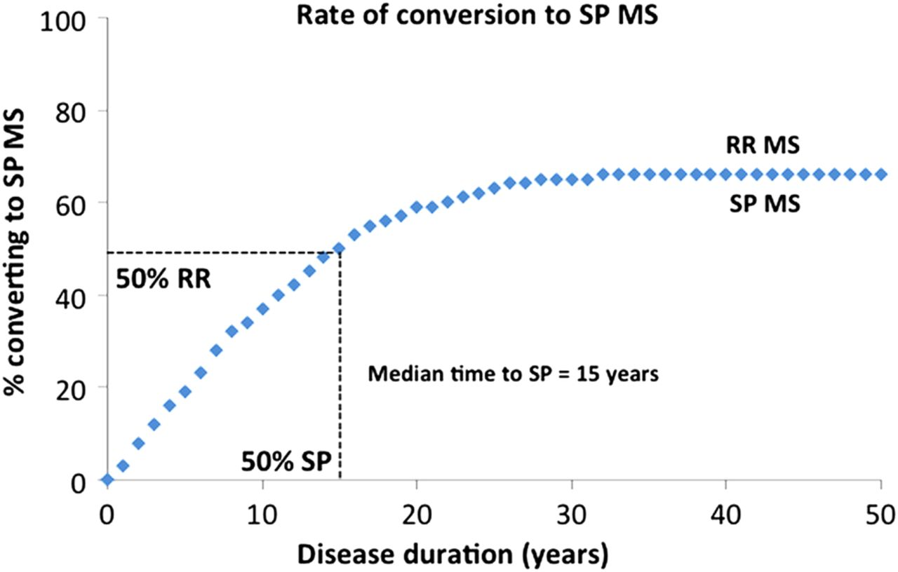 Onset of secondary progressive phase and long-term evolution of