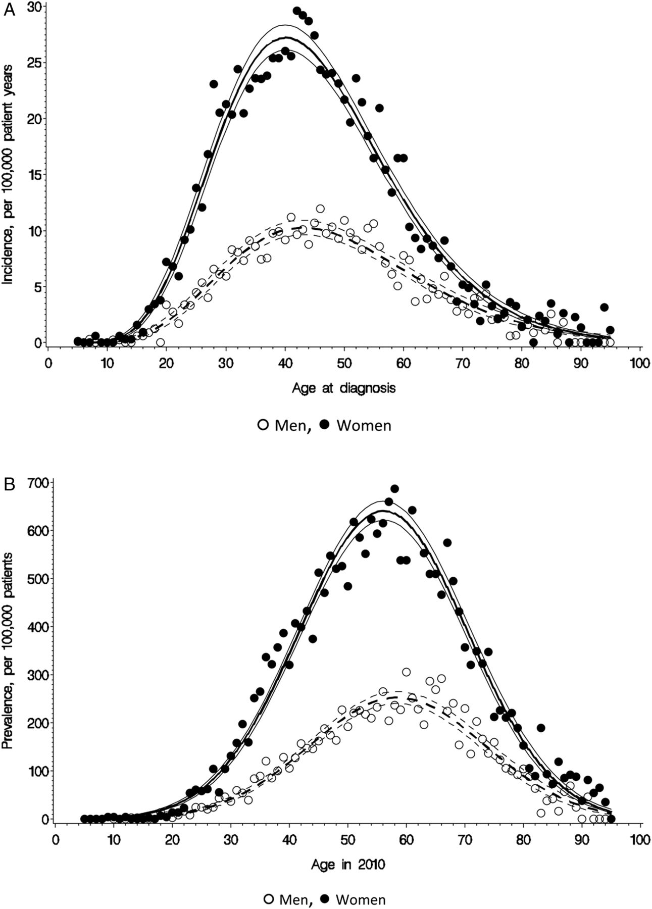 Incidence and prevalence of multiple sclerosis in the UK 1990–2010