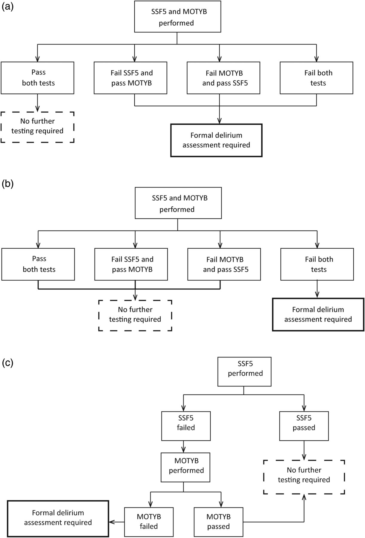 Attention! A good bedside test for delirium? | Journal of