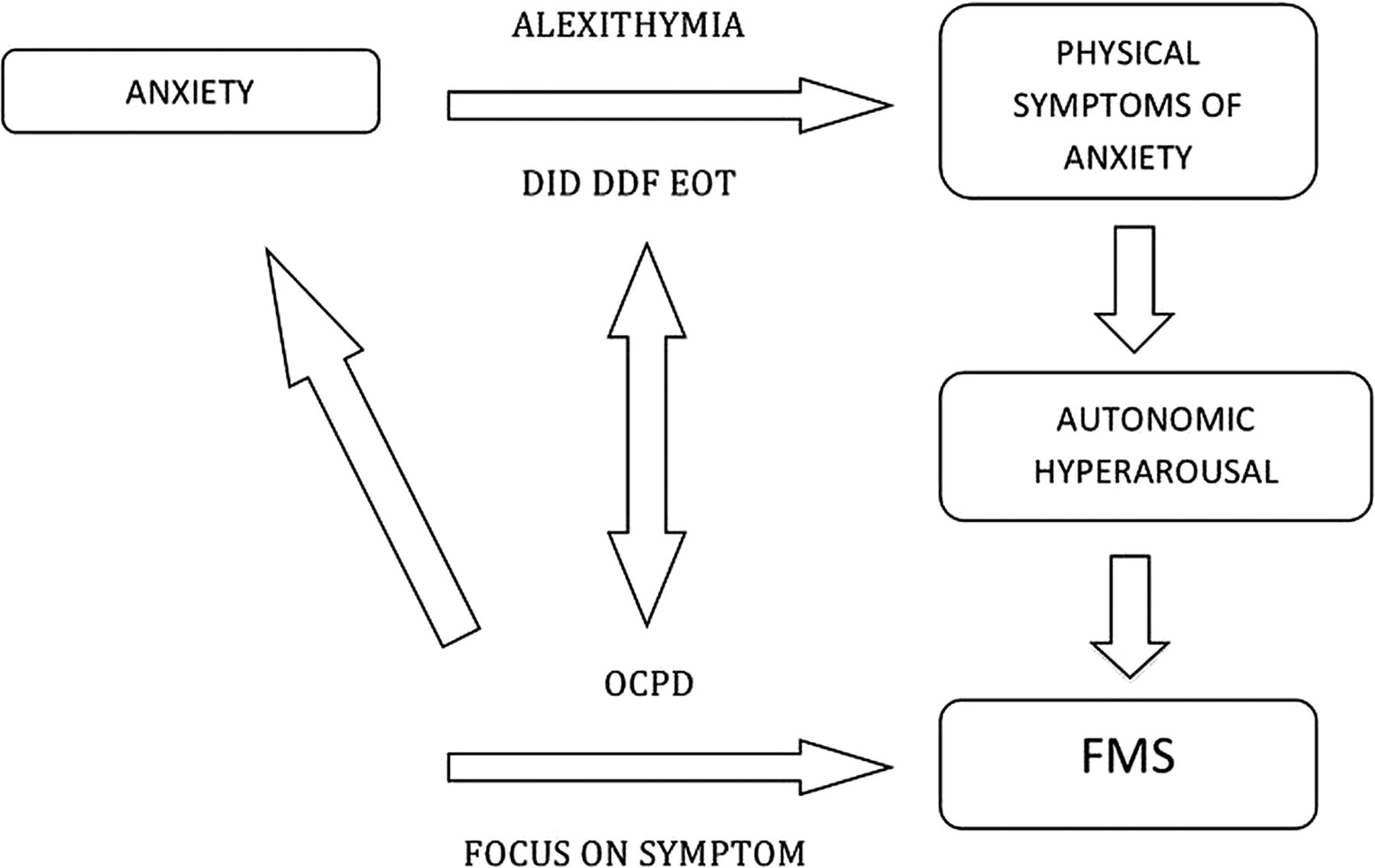 The role of alexithymia in the development of functional