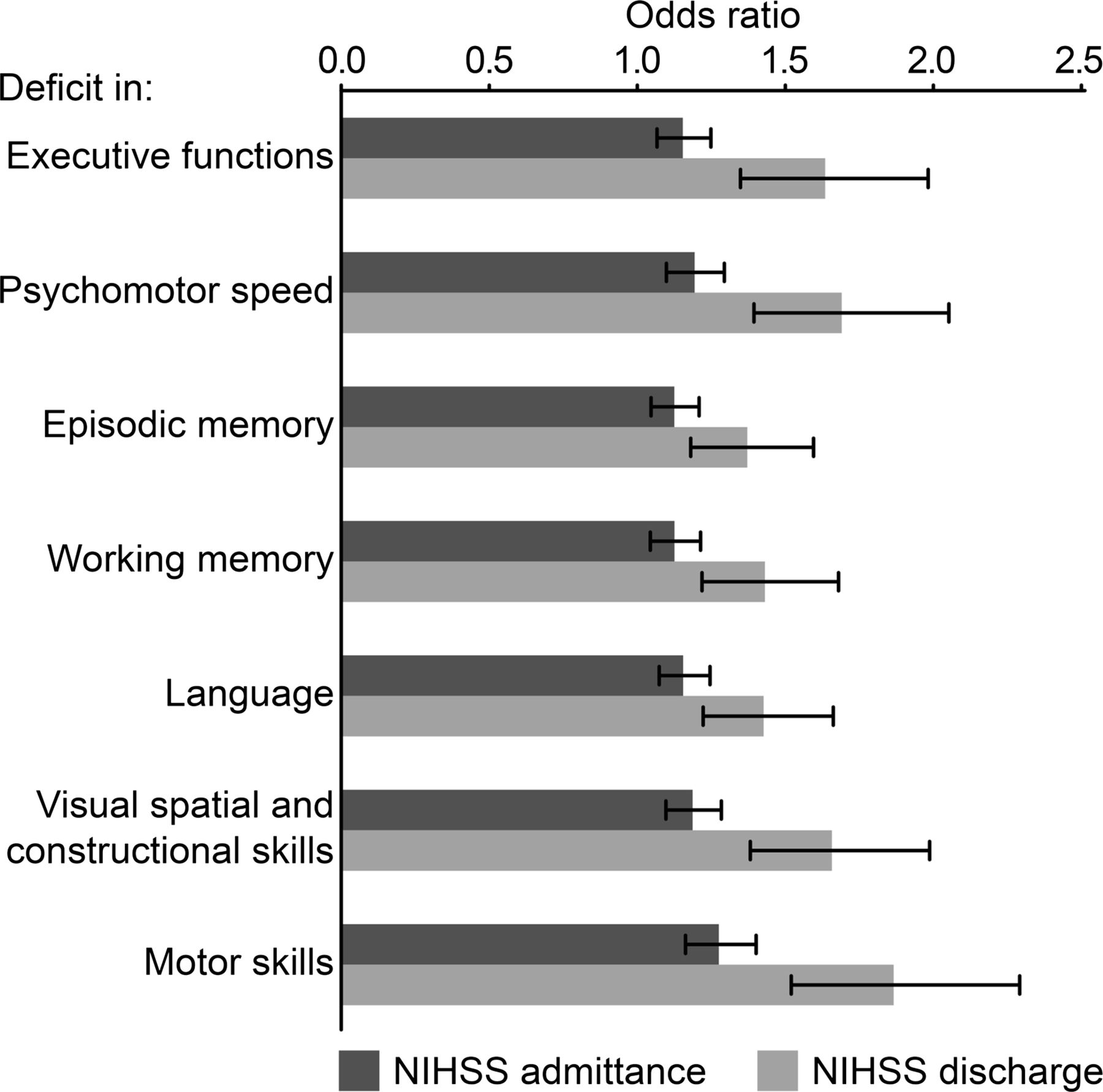 The Cognitive Burden Of Stroke Emerges Even With An Intact