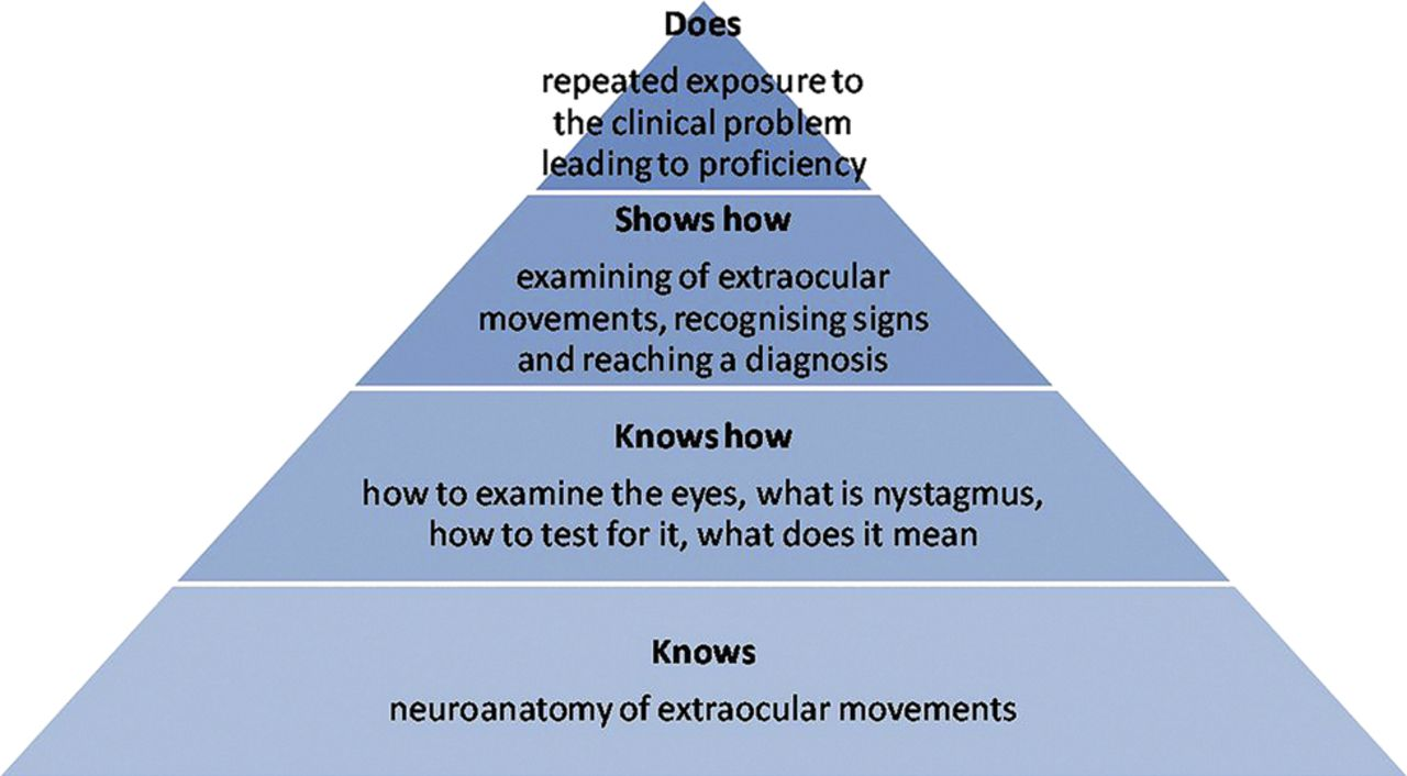 Clinical neurology: why this still matters in the 21st