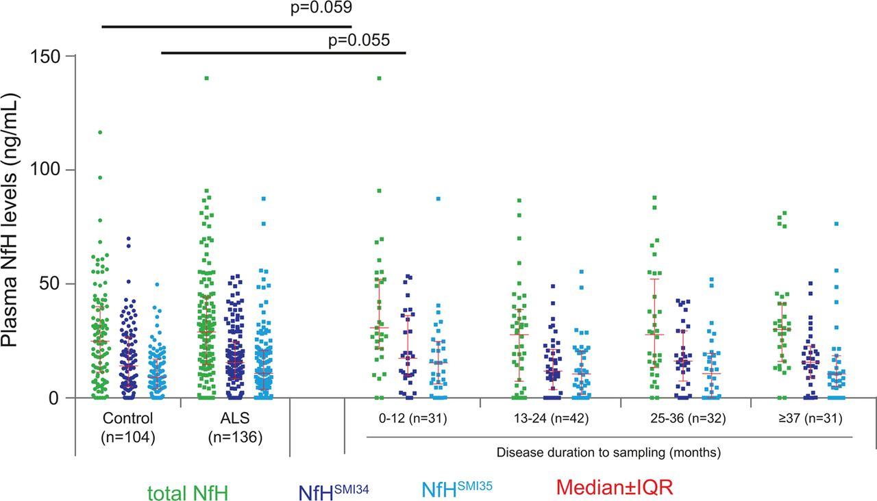 Plasma neurofilament heavy chain levels and disease progression in