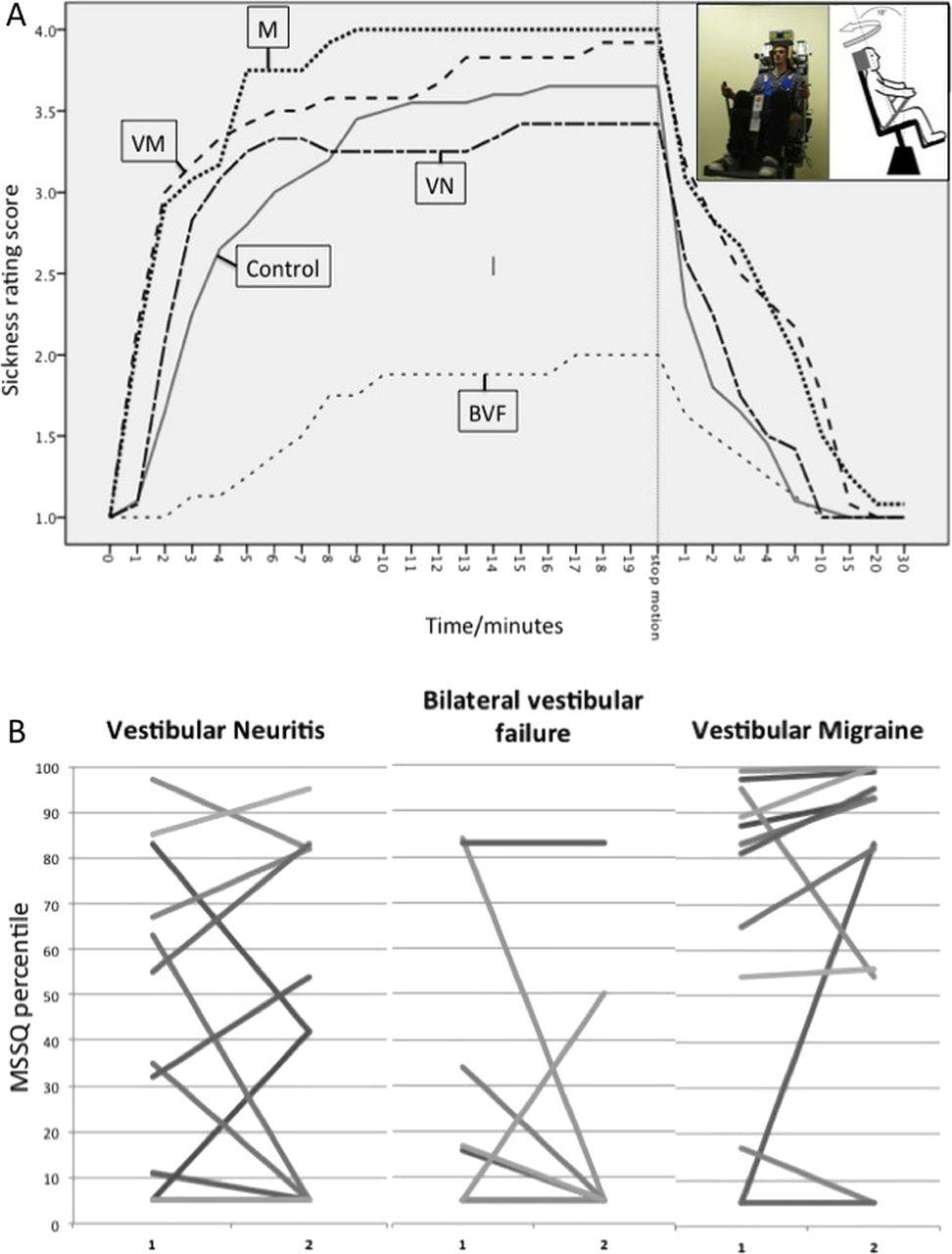 Motion sickness in migraine and vestibular disorders | Journal of ...