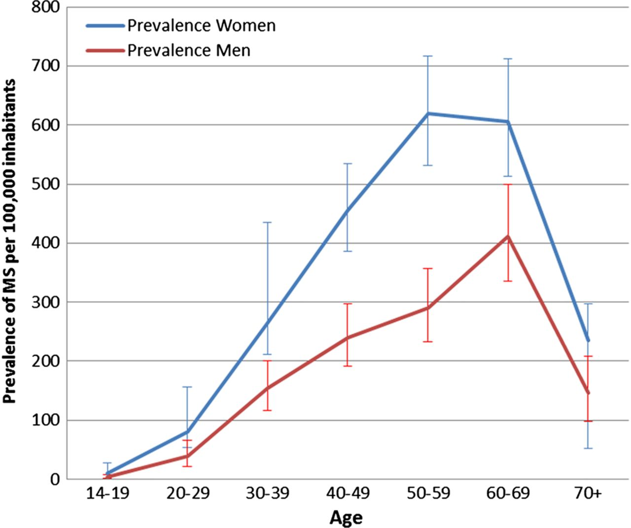 A 60-year follow-up of the incidence and prevalence of multiple