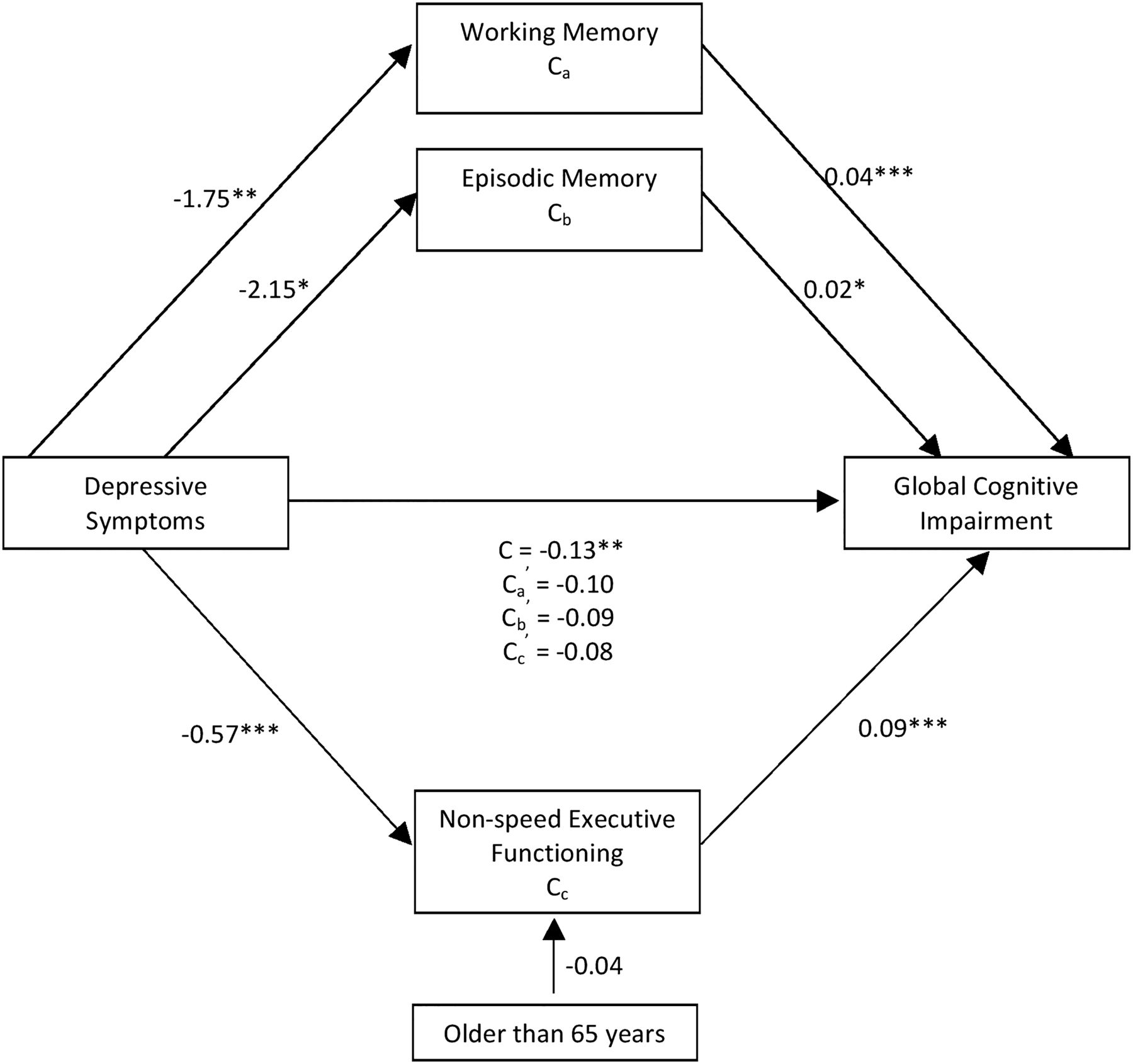 the mediating effect of cognitive and A mediating effect on the relation between the framing 222 the effect of cognitive bias on risk perception (a) representativeness bias and risk perception.