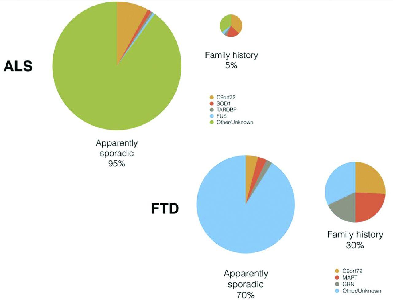 genetic screening in sporadic als and ftd