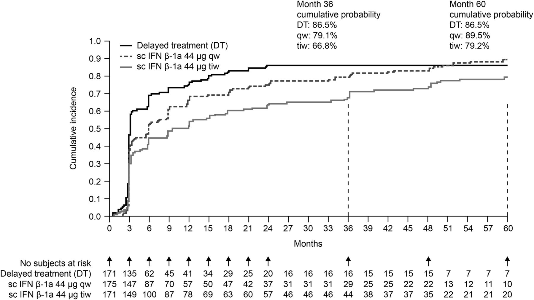 Subcutaneous interferon β-1a in the treatment of clinically