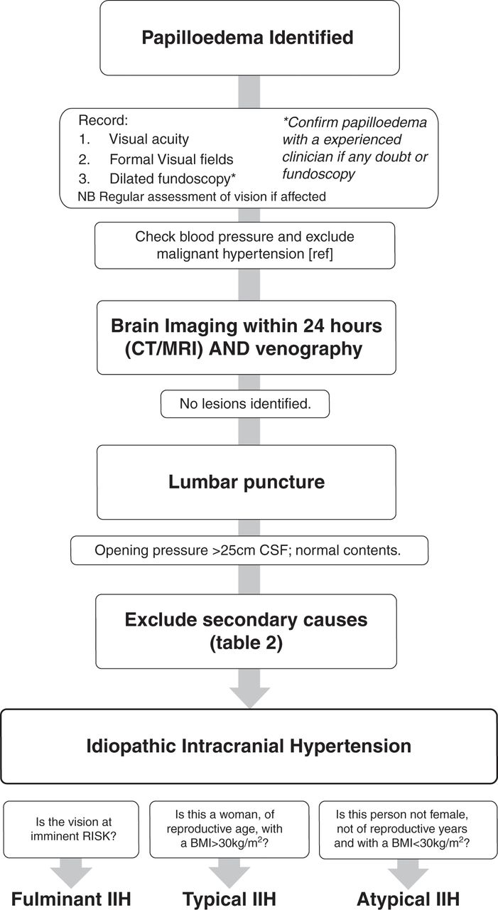 Idiopathic intracranial hypertension: consensus guidelines on