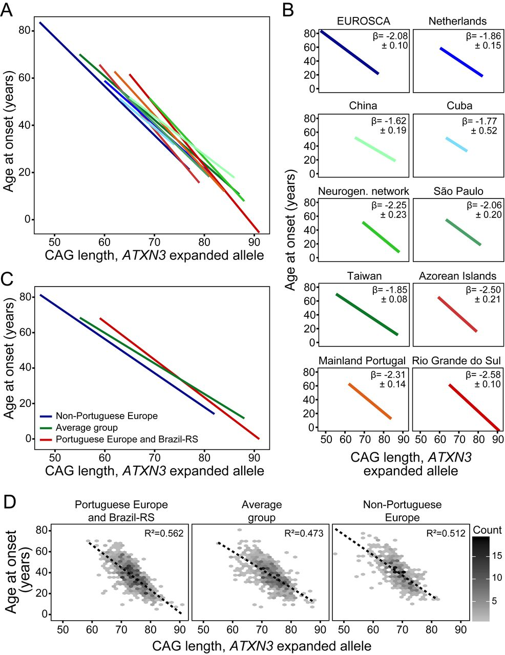 Genetic risk factors for modulation of age at onset in