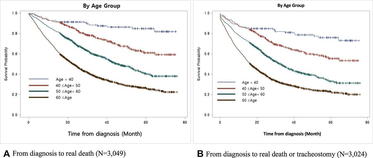 Epidemiology of ALS in Korea using nationwide big data