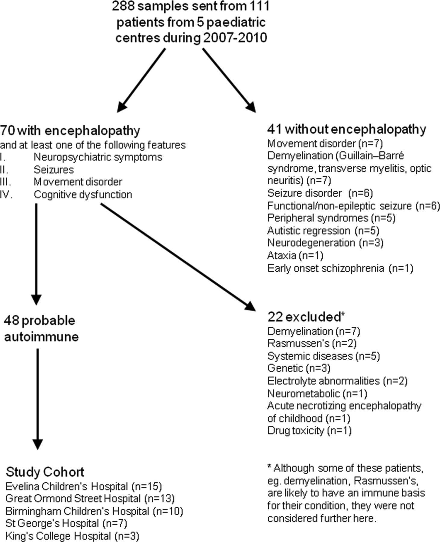 Paediatric autoimmune encephalopathies: clinical features