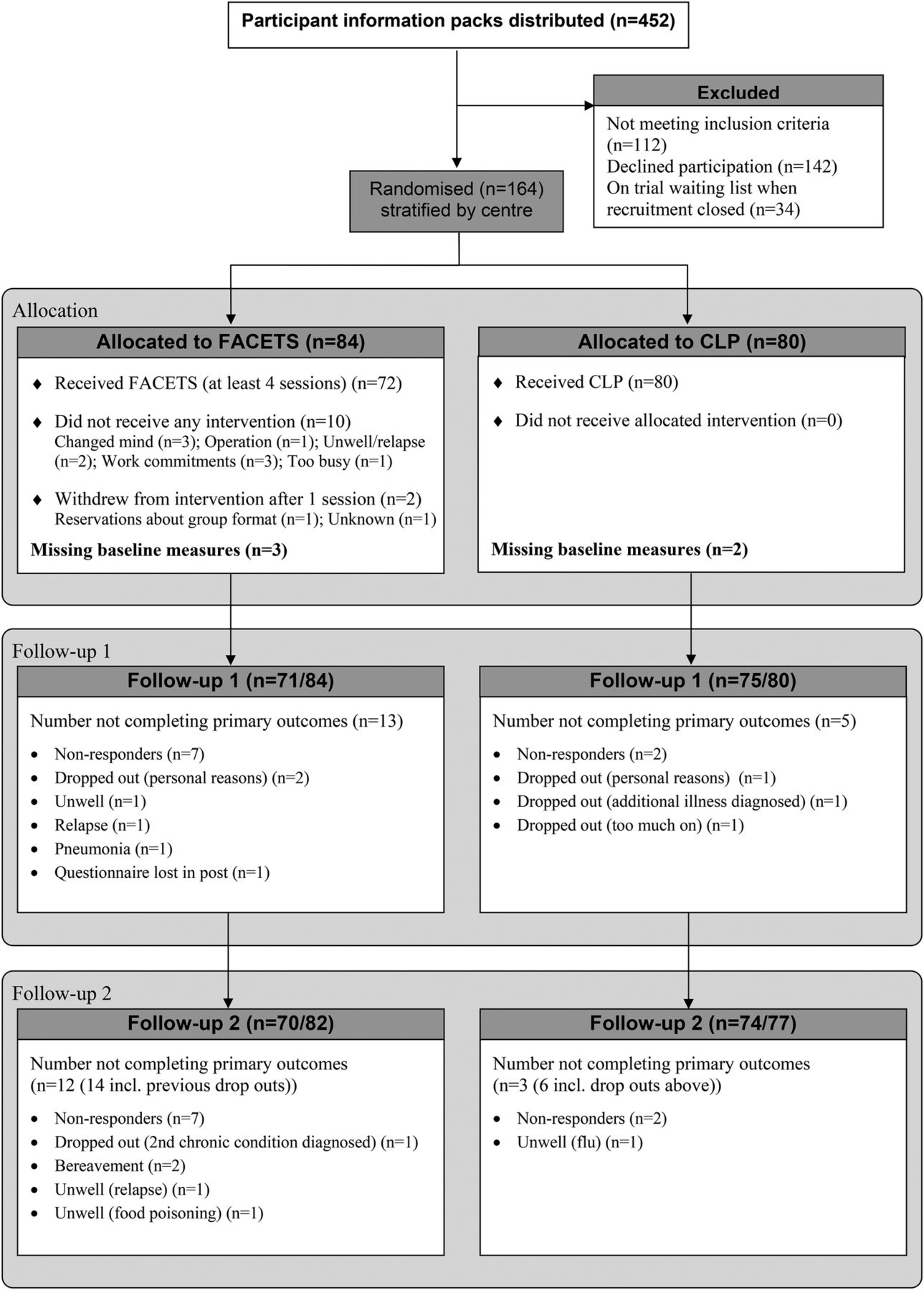 A Pragmatic Parallel Arm Multi Centre Randomised Controlled Trial To