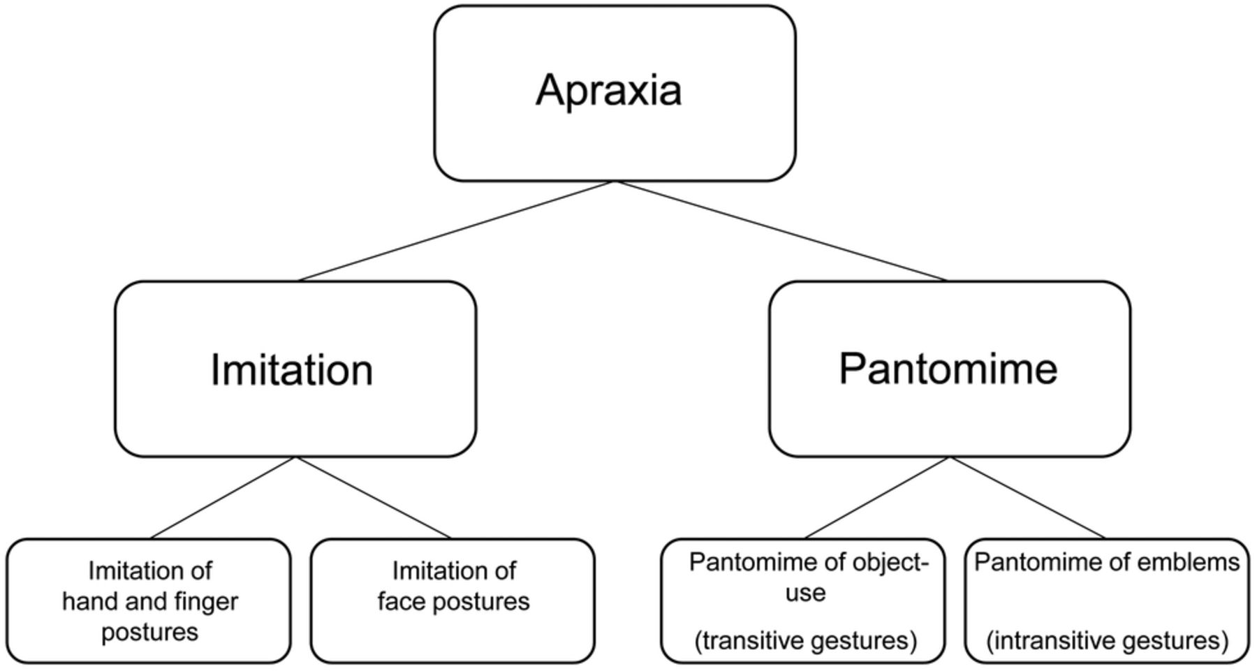 Ideational apraxia: A quantitative study - ResearchGate