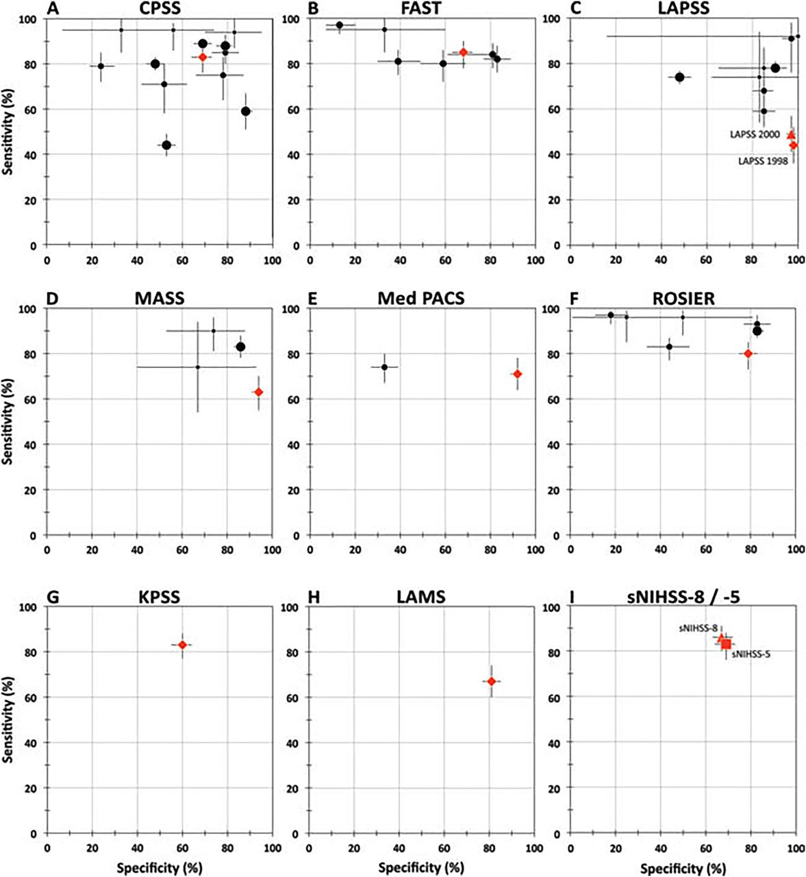 Comparison Of Stroke Recognition And Stroke Severity Scores For