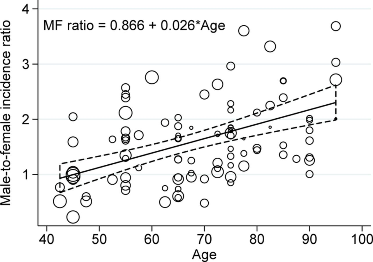 Parkinson disease male-to-female ratios increase with age .