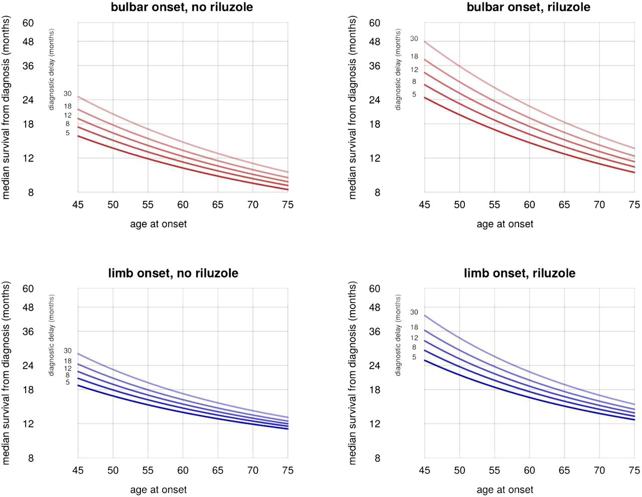 A clinical tool for predicting survival in ALS | Journal of