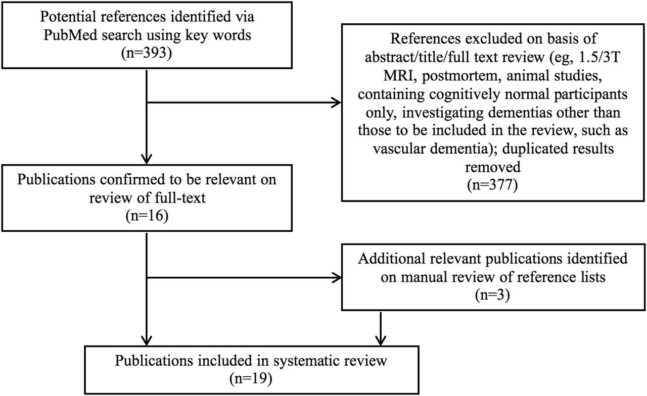 7t mri for neurodegenerative dementias in vivo a systematic review download figure ccuart Choice Image
