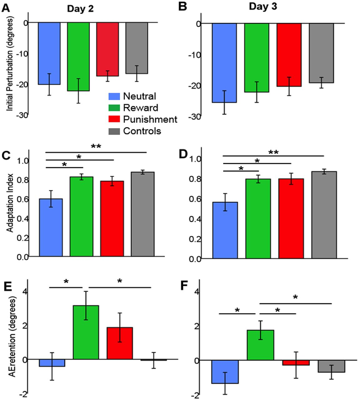 Punishment Patterns Many Young People >> Reward And Punishment Enhance Motor Adaptation In Stroke Journal